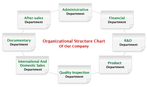 GEMCO organizational structure